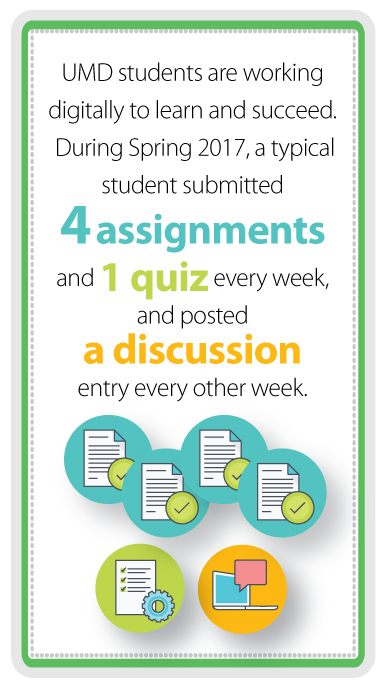 UMD students are working digitally to learn and succeed. During Spring 2017, a typical student submitted 4 assignments and 1 quiz every week and posted a discussion entry every other week.